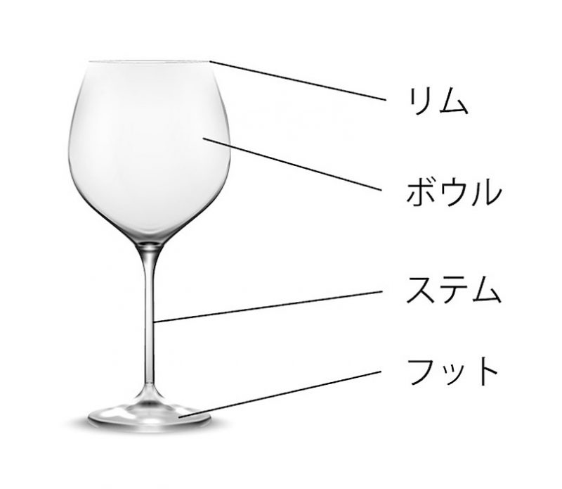 ワイングラスの形状